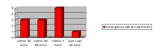 emergency locksmith edinburgh arrival times graph